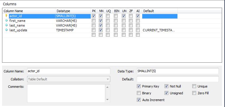 Documenting MySQL Databases